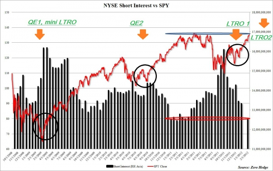 Количество акций, вшорченных на NYSE