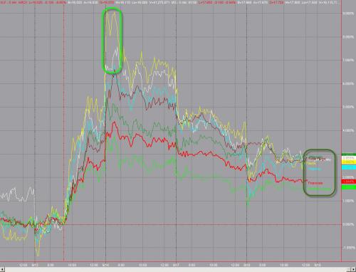 Объемы S&P500, И конечный эффект на отдельные секторы . Без комментариев :)