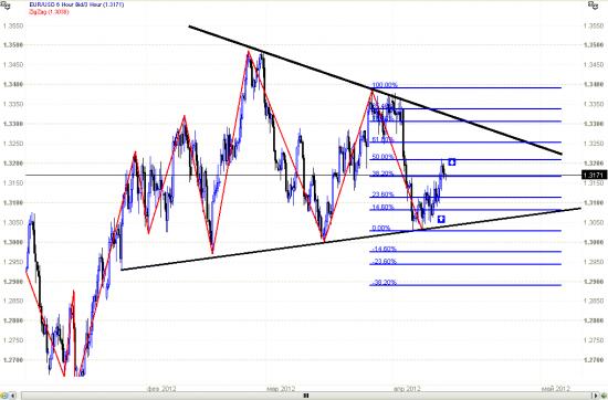 eur/usd Cередина треугольника