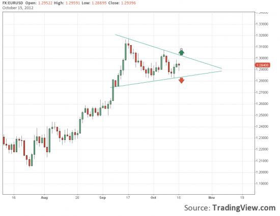 Евро. Напряжение в треугольнике нарастает.