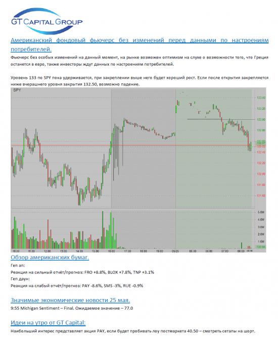 Обзор фондового рынка США на 25 мая