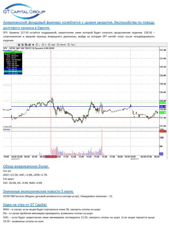 Обзор фондового рынка США на 5 июня
