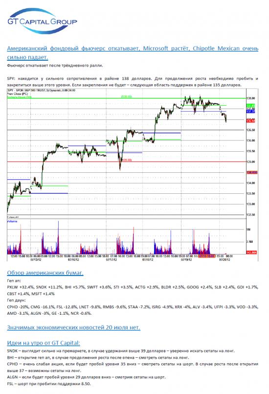 Обзор фондового рынка США на 20 июля