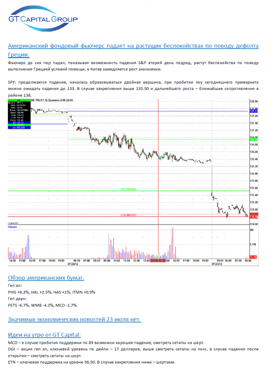 Обзор фондового рынка США на 23 июля