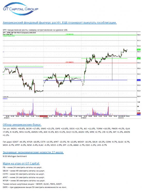 Обзор фондового рынка США на 27 июля