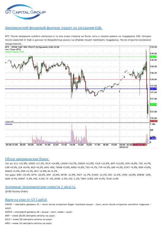 Обзор фондового рынка США на 2 августа
