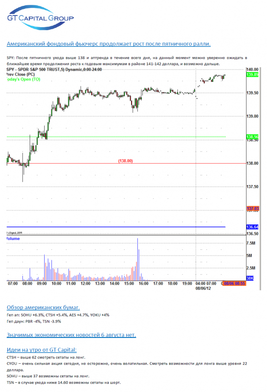Обзор фондового рынка США на 6 августа