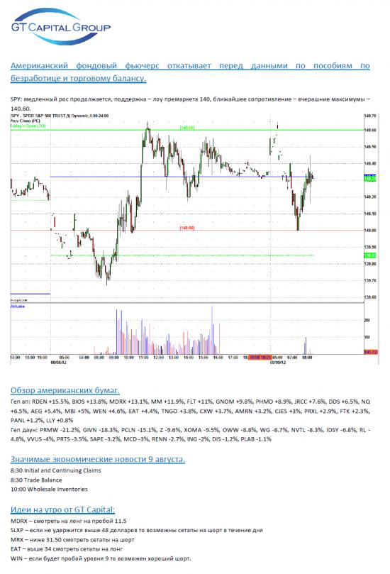 Обзор фондового рынка США на 9 августа