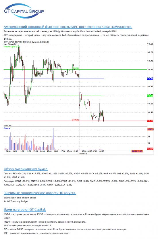 Обзор фондового рынка США на 10 августа