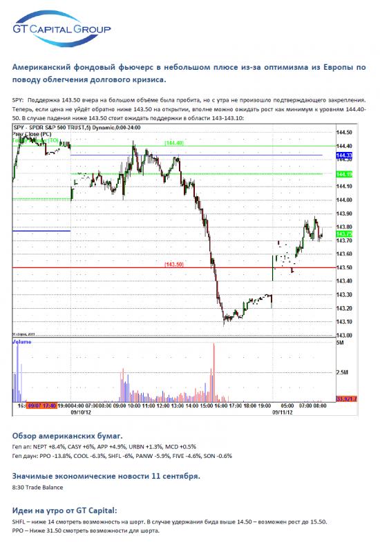 11 сентября, вторник - продаём Polypore на плохом прогнозе по прибылям.