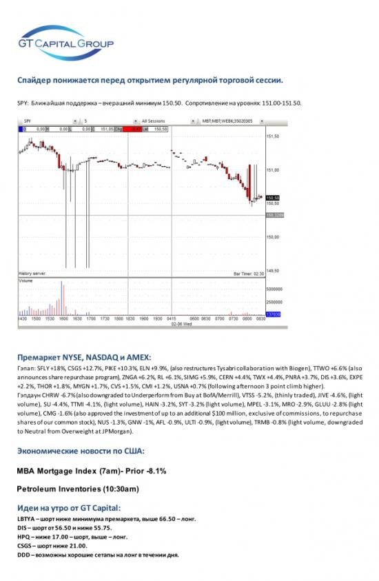 Спайдер понижается перед открытием торгов в США.