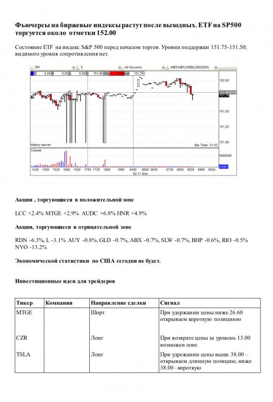 Фьючерсы на биржевые индексы растут после выходных. ETF на SP500 торгуется около отметки 152.00