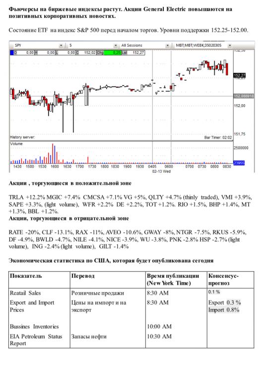 Фьючерсы на биржевые индексы растут. Акции General Electric повышаются на позитивных корпоративных новостях.