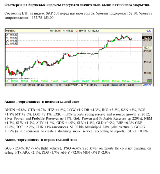 Фьючерсы на биржевые индексы торгуются значительно выше пятничного закрытия.