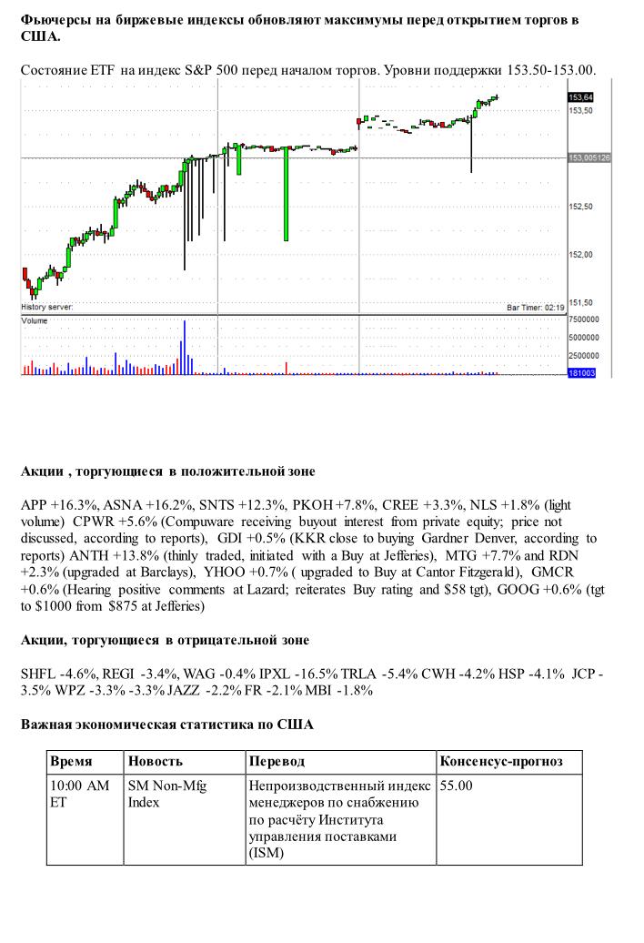 Торговля фьючерсами на бирже