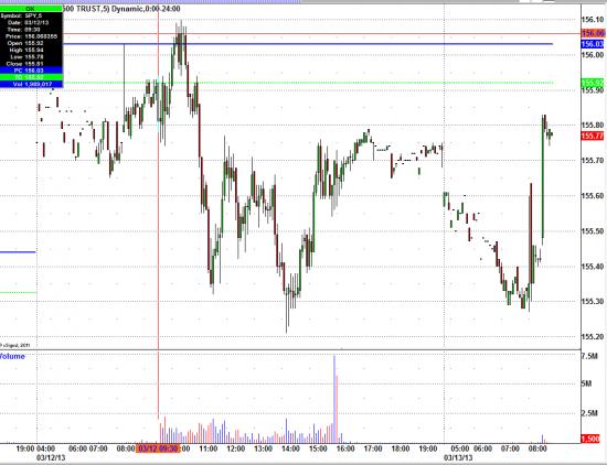 После обнародования экономической статистики в 8:30 американский фондовый фьючерс вышел в положительную зону
