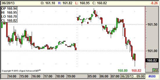 Фьючерсы на индексы понижаются перед открытием торгов на NYSE
