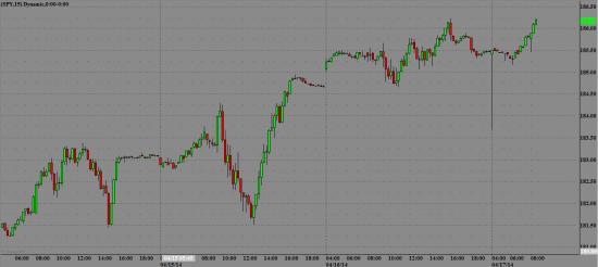 S&P 500 растет на премаркете