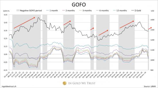 Золото: со второго апреля GOFO отрицательная