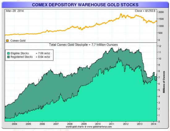SPDR Gold Trust: перелой по тоннам на складе