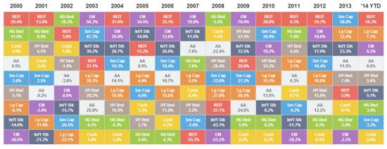 Таблица доходности типов инвестиций по годам