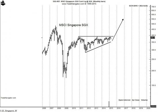 Немного о рынках азии