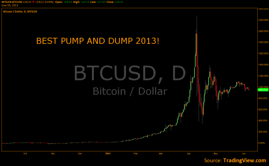 BEST PUMP AND DUMP 2013!