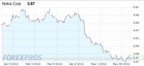 Печально видеть как акции компании Nokia падают с каждым днем..А ведь раньше эта компания занимала первое место по продаже телефонов..