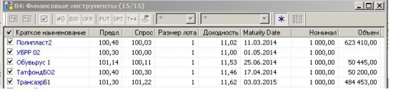 Долговой рынок Московской биржи – весомая альтернатива банковским вкладам!
