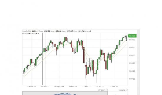 S&P недели, интересная свеча сформировалась