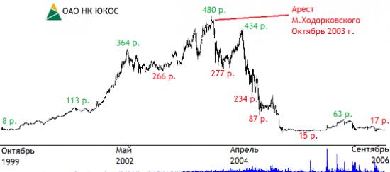 Движение акций ЮКОСа с момента появления их на бирже до момента ликвидации компании