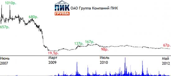 Акции ПИК - строительный сектор России на бирже