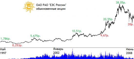 Биржевая история РАО ЕЭС России - как двигалась и во что превратилась компания