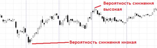 Исповедь биржевого спекулянта. Как я искала грааль и где в итоге его нашла