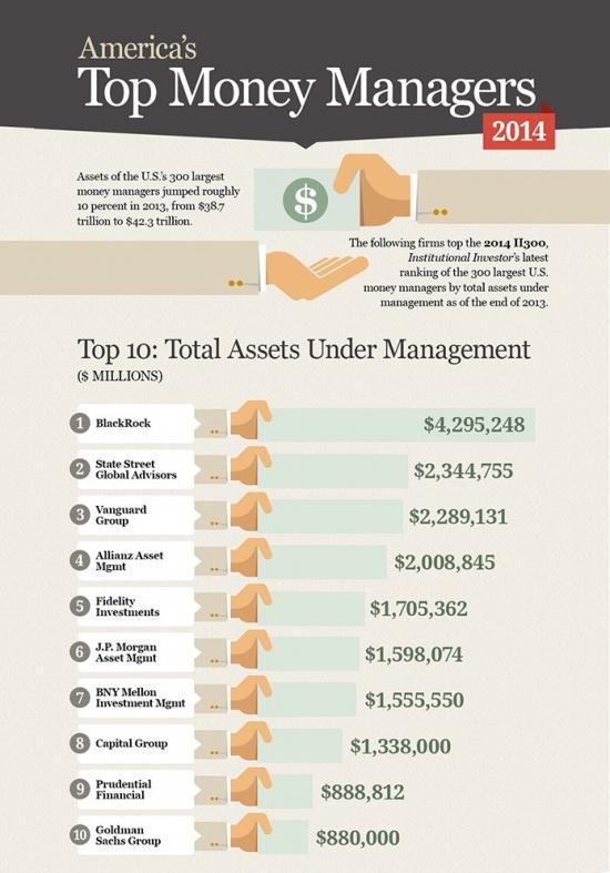 Institutional Investor назвал крупнейших управляющих США