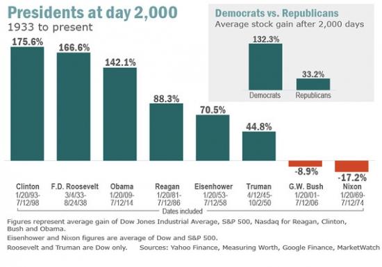 """Барак Обама и фондовый рынок или рейтинг самых """"доходных"""" президентов США"""