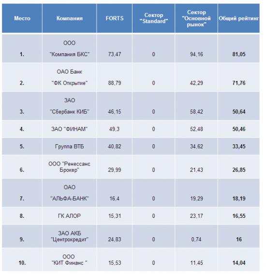 Рейтинг брокеров за июнь 2014