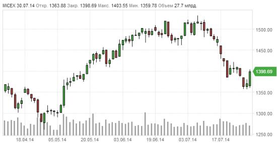 Трудности прогноза: истории о том, как инвесторы и аналитики сели в лужу, не угадав динамику рынка