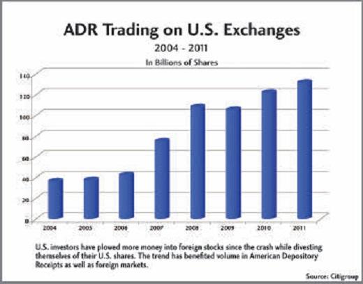 Объемы торгов на АДРах