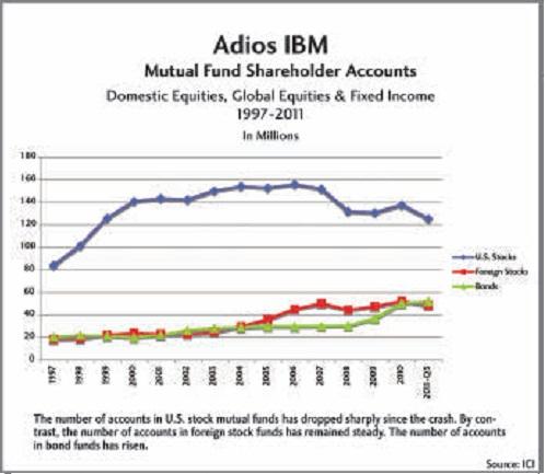 Соотношение ценных бумаг в портфелях гос. фондах