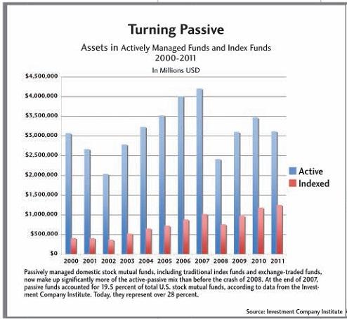 Капиталовложения в активные и индексные фонды