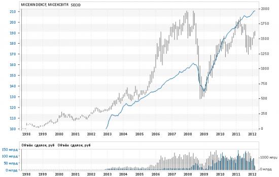 Индекс ММВБ и Индекс корпоративных облигаций.