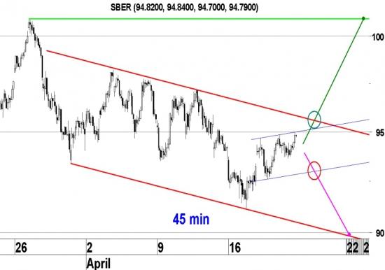 Акции Сбербанка повышаются после отскока от горизонтального уровня поддержки 91,5-93,7 р.