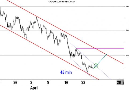 Упав за два месяца на 18%, акции Газпрома пытаются сформировать коррекционное движение вверх.