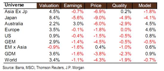Результативность факторов рынка в феврале