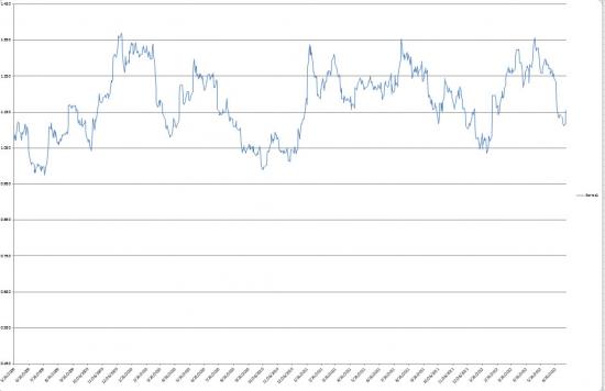 Два спреда на американском рынке акций