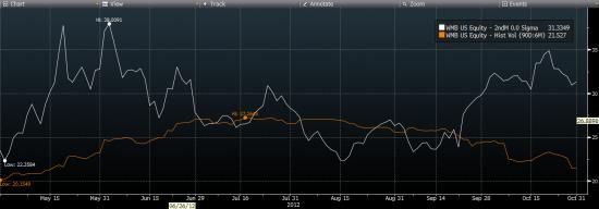 Trade idea: Sell WMB dec strangle P33 (1.025), C36(0.97), delta hedged (364 stocks)