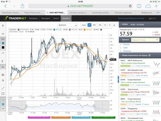 MOEX 57.28(-1.24% ) покупка в инвестиционных целях