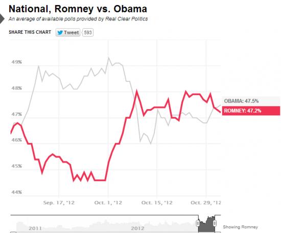 Риски выборов США