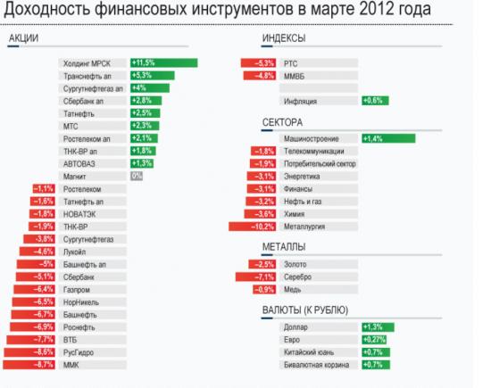 Доходность финансовых инструментов в марте 2012